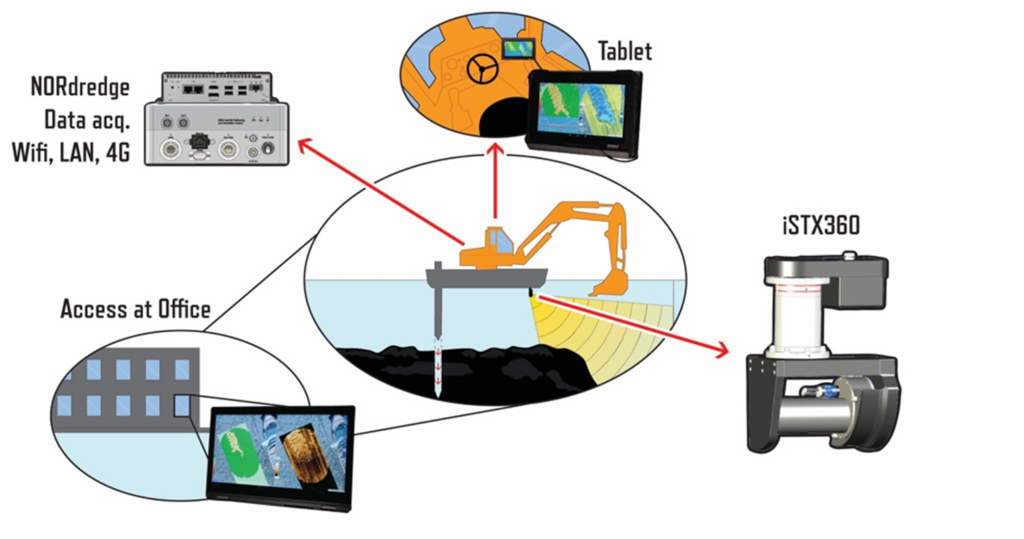 Fig. 1 NORdredge operated via web browser on rugged tablet or PC