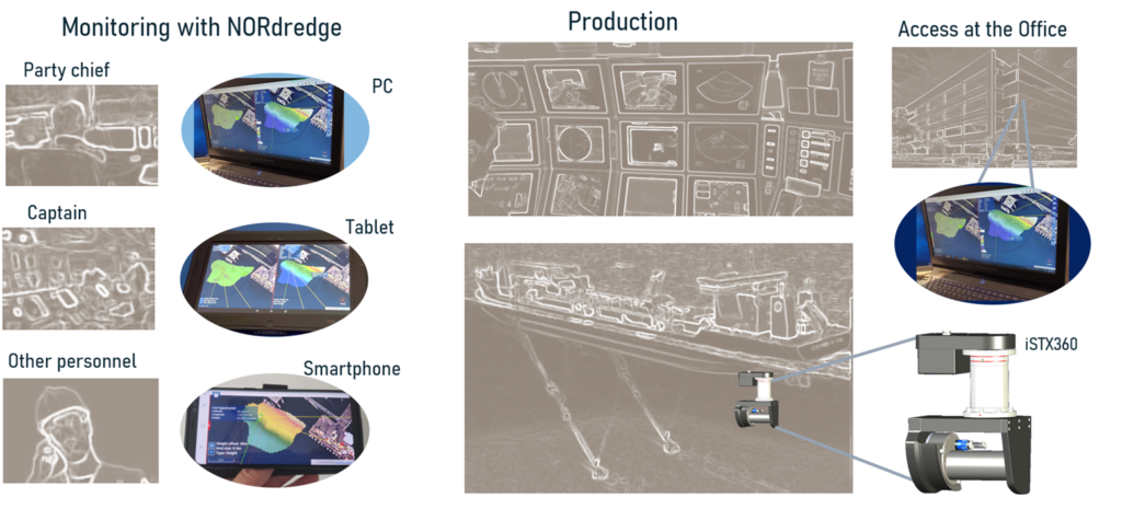 Fig. 7 NORdredge used as monitoring tool used concurrently with larger dredging operation