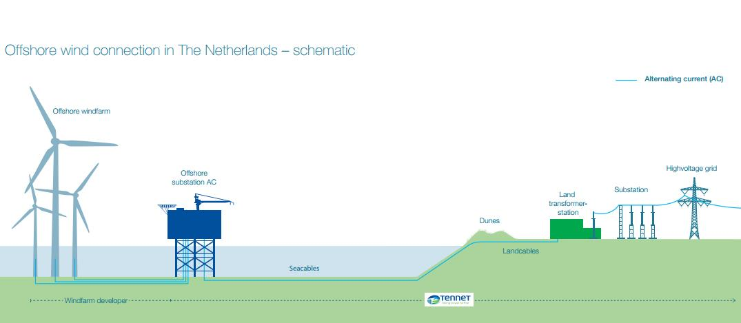 Tennet To Operate Dutch Offshore Transmission Network