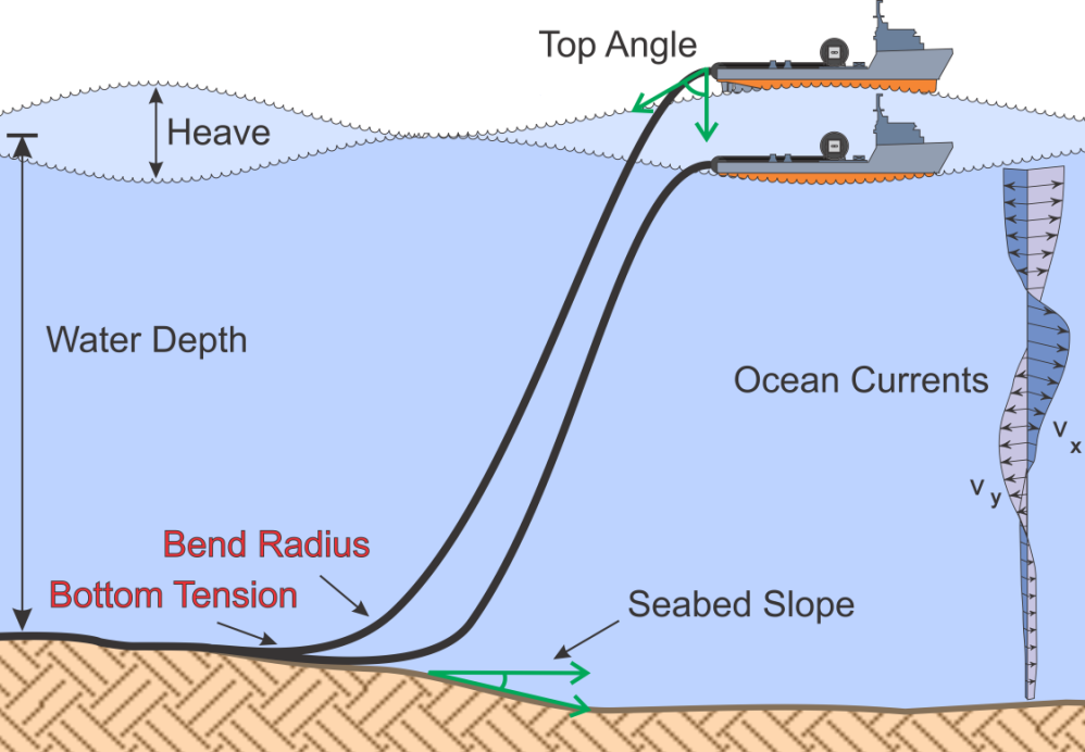 Makai Improves Subsea Cable Laying Software | Offshore Wind