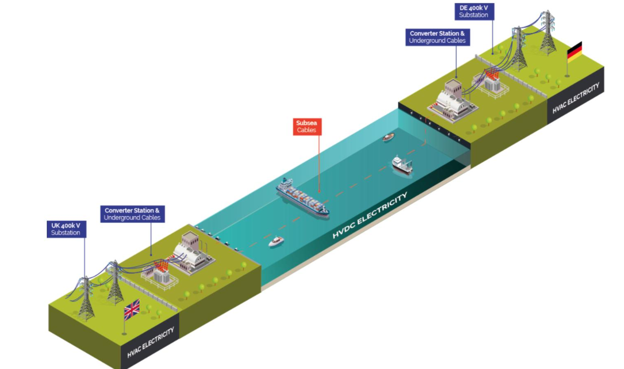 NeuConnect Interconnector Project Gathers Momentum