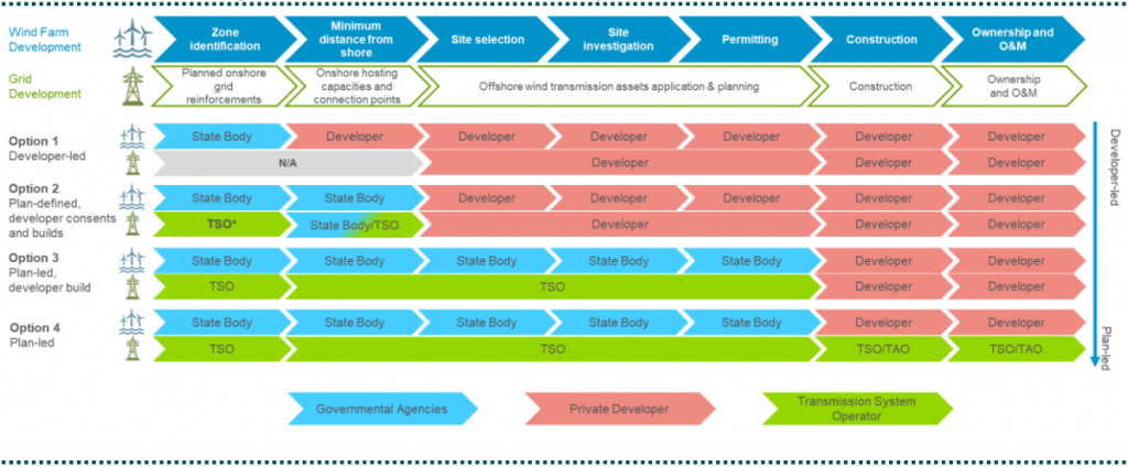 Navigant table showing an overview of grid model policy options with main points for each