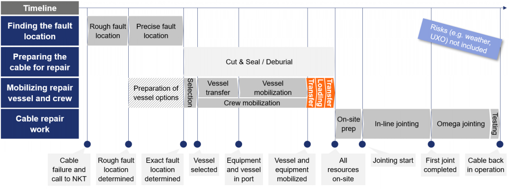 Figure 3 Illustrative repair timeline - activities related to retrieving spare parts highlighted orange