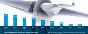 Offshore Wind Third Most Popular for Corporate Power Purchase Agreements in Europe
