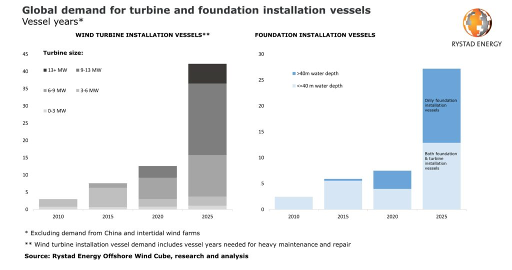 Offshore Wind Faces Installation Vessel Shortage