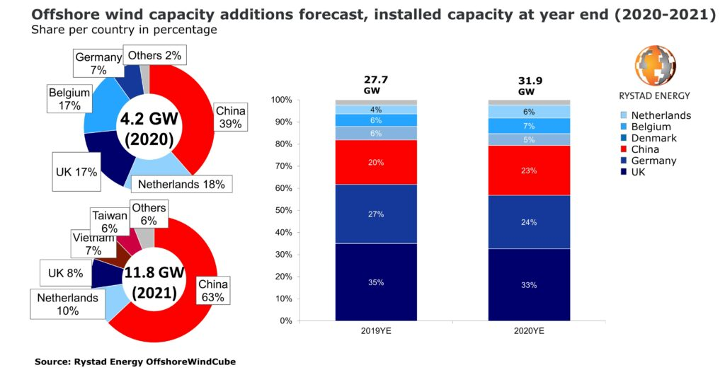 Pie charts from Rystad Energy on offshore wind forecast for 2021