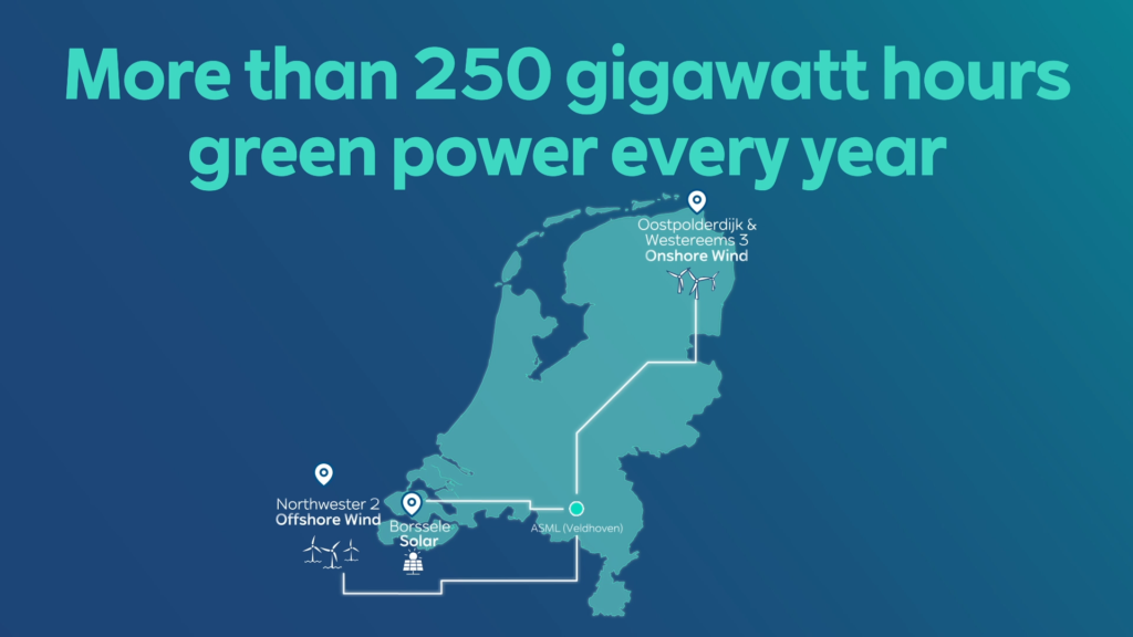 ASML Buys Some of Belgian Offshore Wind Power