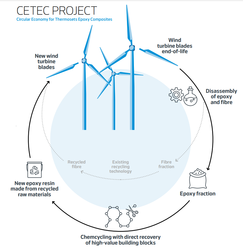 Vestas Leads Project to Make Wind Turbine Blades Fully Recyclable