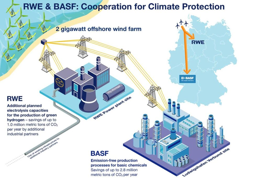 BASF and RWE Plan to Build 2 GW, Subsidy-Free Wind Farm Offshore Germany
