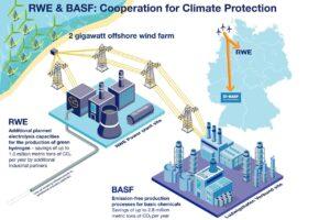 BASF, RWE Plan to Build 2 GW, Subsidy-Free WF Off Germany