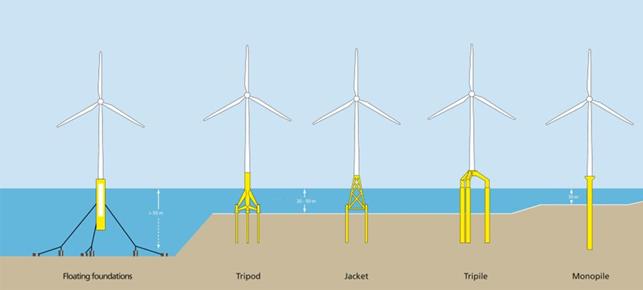 Figure 1 Off-shore foundation designs