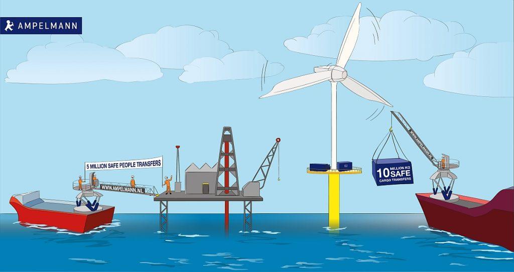 5 miljoen mensen veilig overgebracht en 10 miljoen kilo aan vracht offshore. Plaatje, Ampelmann