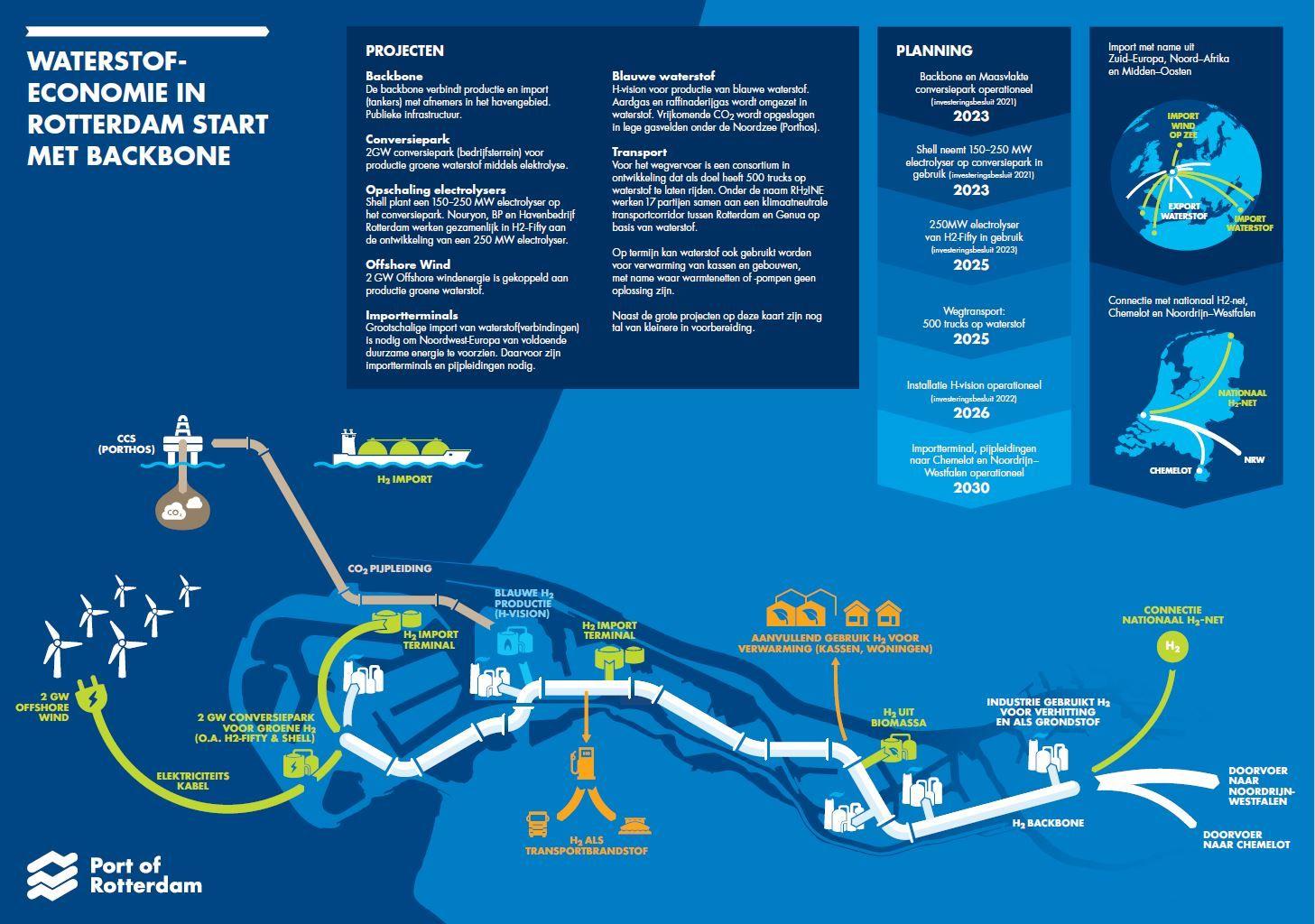waterstofeconomie-in-rotterdam-start-met-backbone-Foto-Havenbedrijf-Rotterdam-pb-mei-2020