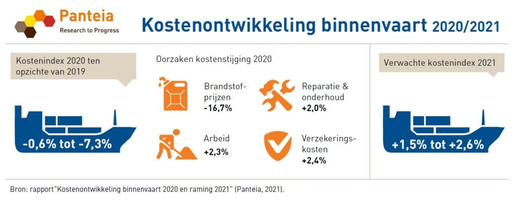 Kostenontwikkeling binnenvaart 2020-2021. Panteia.