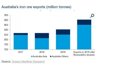 Australia's iron ore exports