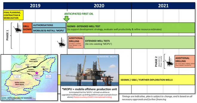 Tower's planned Cameroon timeline; Image by Tower Resources