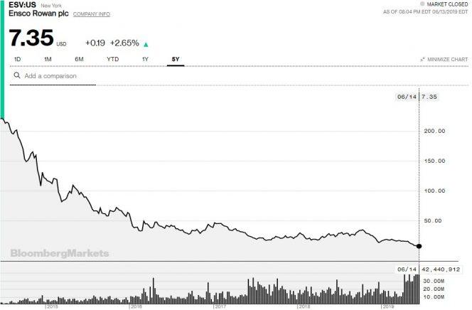 EnscoRowan 5-year share price chart - Data by Bloomberg