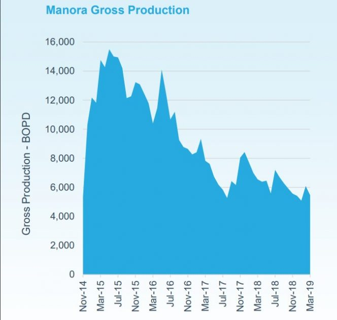Manora Gross Production - Source: Tap Oil