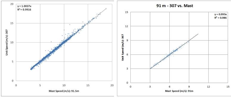 Figure 4: 2011 Validation of Unit 307 v Mast at 91.5m           Figure 5: 2018 Validation Of Unit 307 v Mast at 91.5m