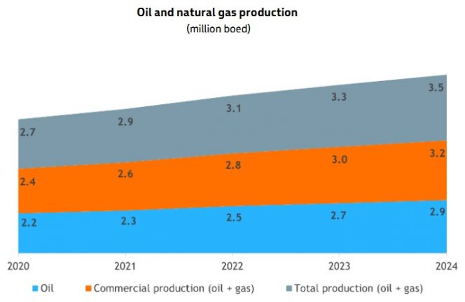 Petrobras' oil and gas production forecast ( Chart by Petrobras)