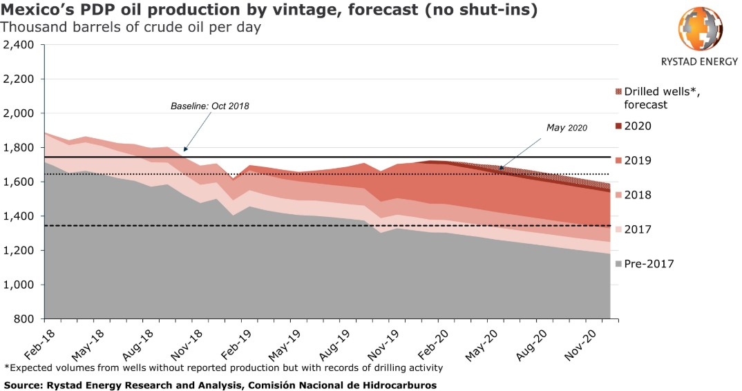 Mexico's PDP oil production by vintage, forecacst; Source: Rystad