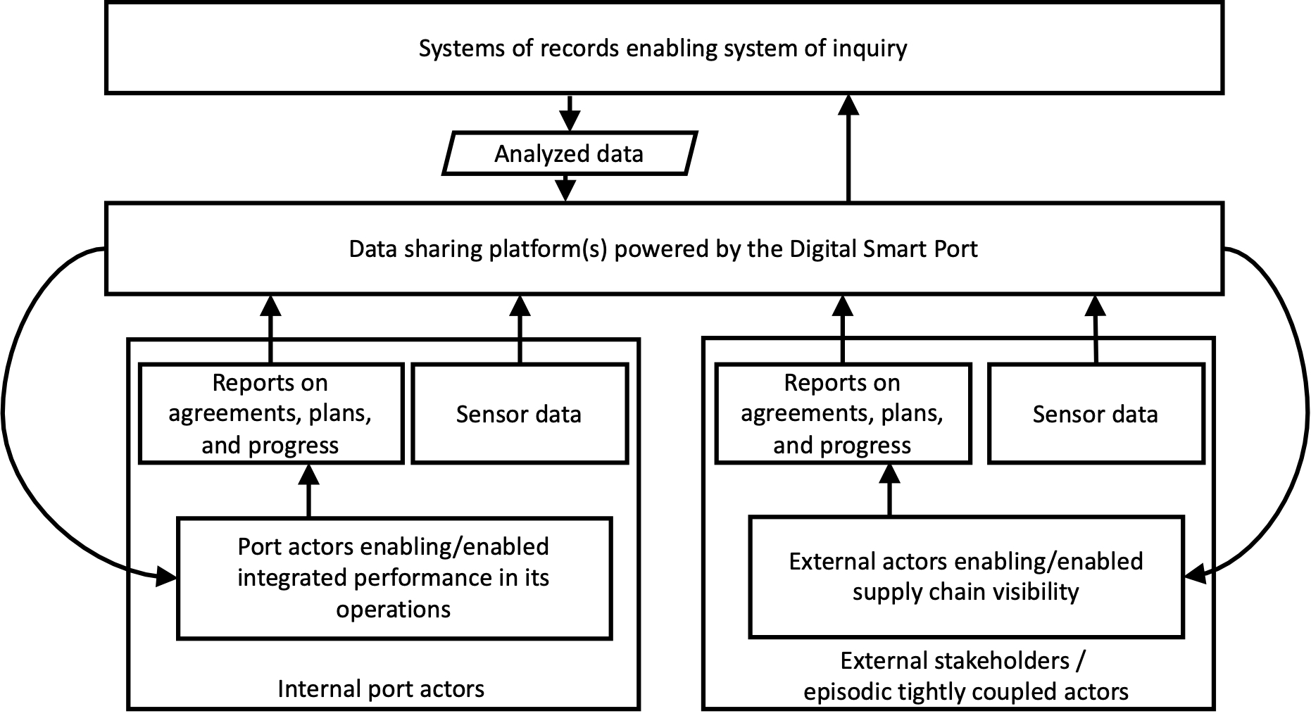The concept of the Digitally Connected Smart Port