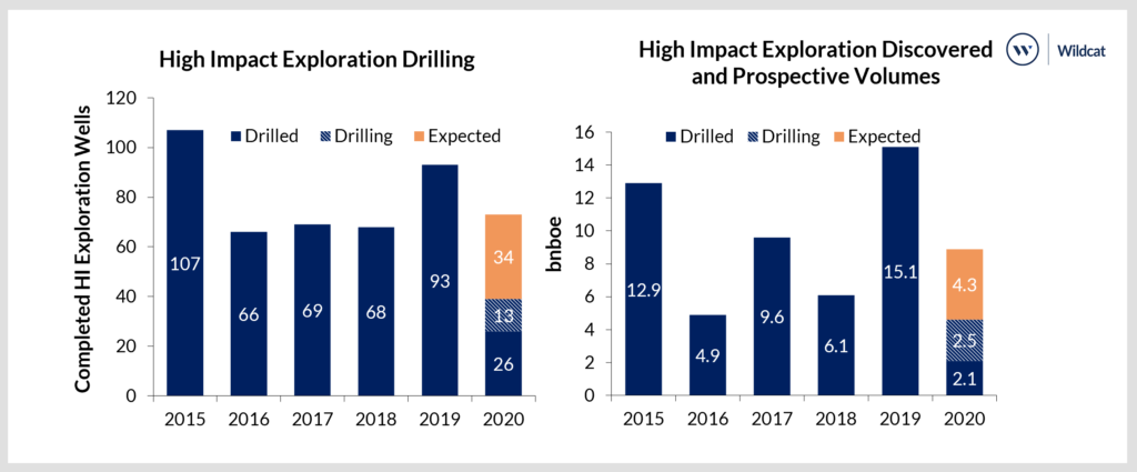 High-impact exploration activity and discovered volumes 2015-2019, with the projection for 2020. Westwood has classified the wells as either drilled, drilling or expected; Source: Wildcat, Westwood Analysis