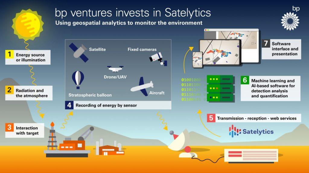 Schematic of how Satelytics works; Source: BP