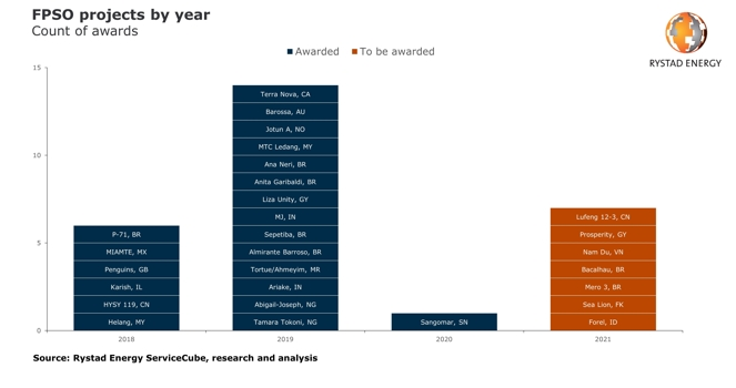 FPSO projects by year