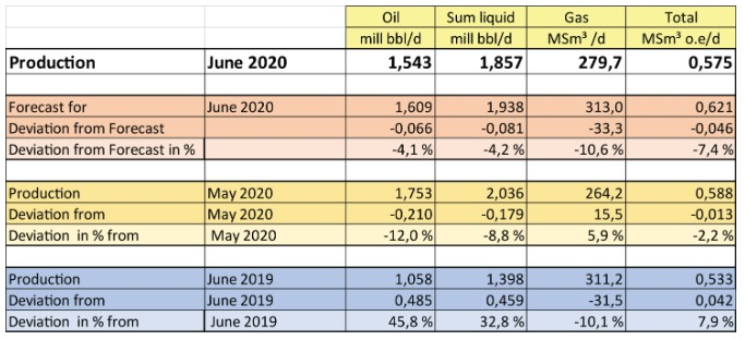 Production figures for June 2020; Source: NPD