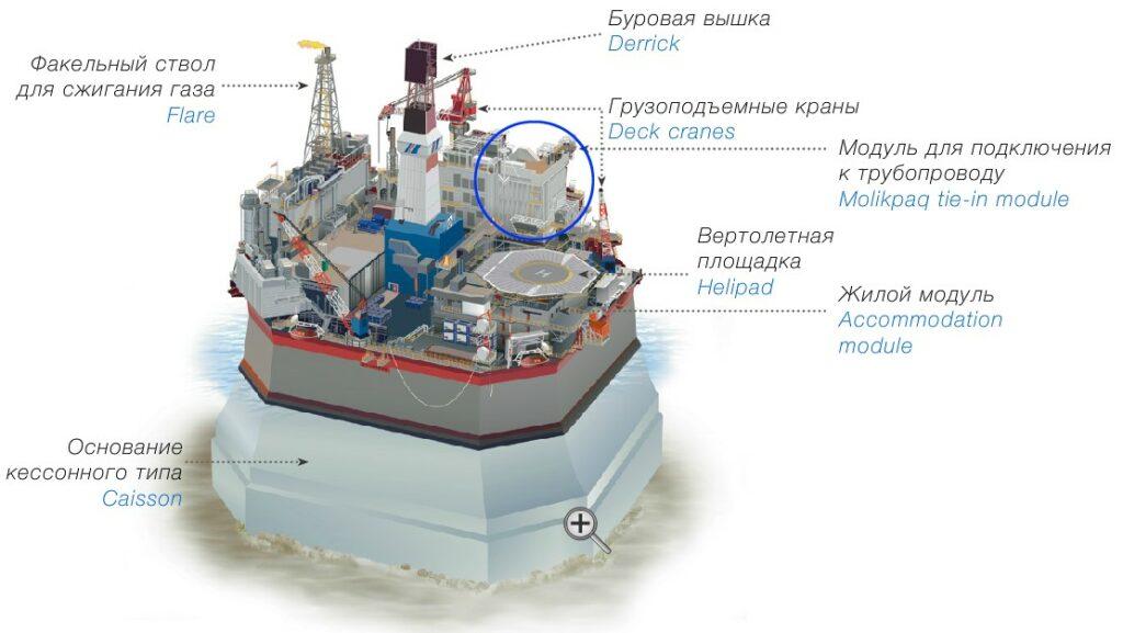 Molikpaq Sakhalin Energy Sakhalin-2