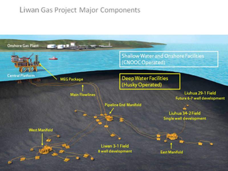 Liwan project; Source: Husky Energy CNOOC Liuhua 29-1
