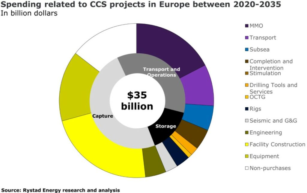 Rystad Energy CCS
