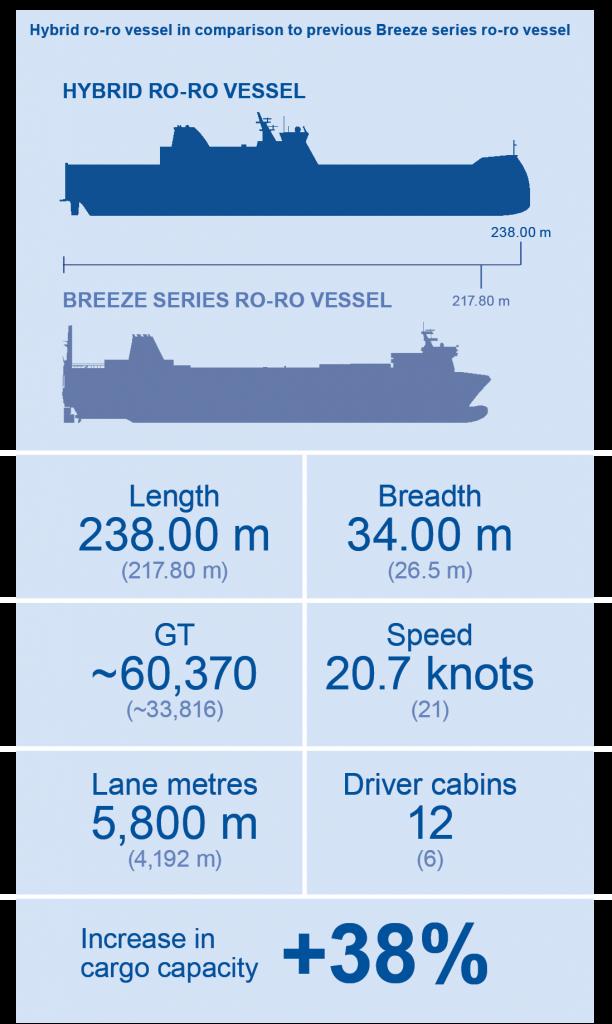 Hybrid RORO vessel