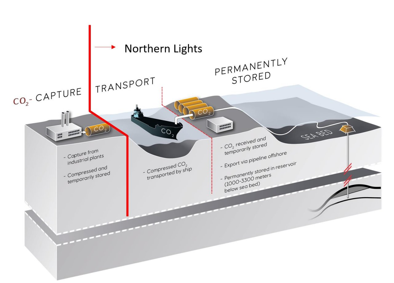 Northern Lights schematic; Source: Equinor