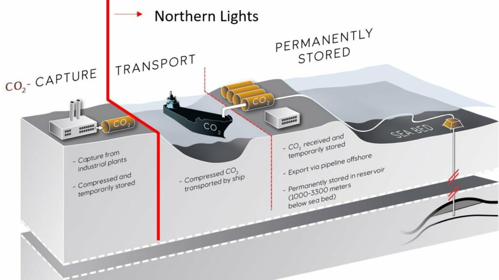 Northern Lights project scheme (Courtesy of Equinor)