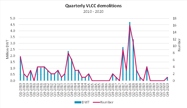 Quarterly VLCC Demolitions