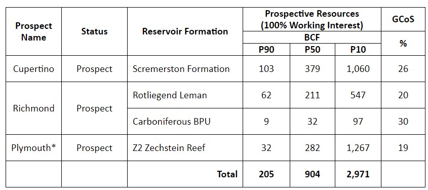 Prospective Resources associated with Deltic Energy's Southern North Sea prospects