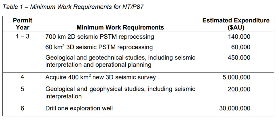 Minimum Work Requirements for NT/P87 - Melbana