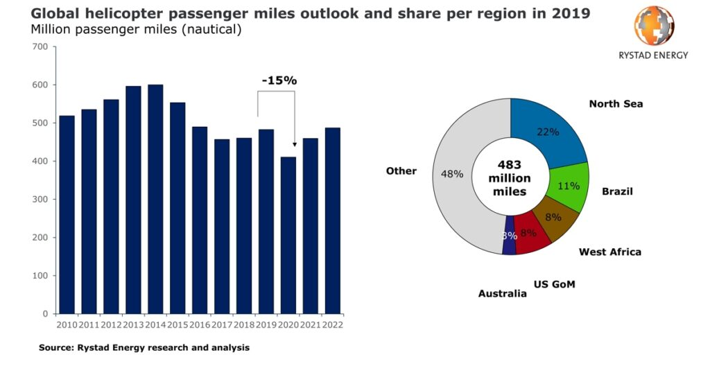 Global helicopter passenger miles outlook in 2019 - Rystad Energy