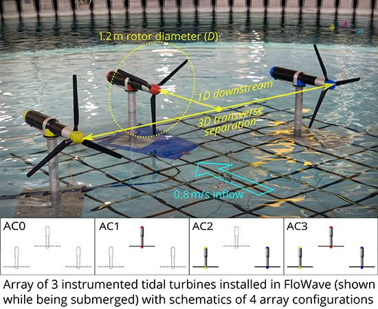 An array of three tidal turbines installed in the FloWave tank during experiments (Courtesy of the University of Edinburgh)