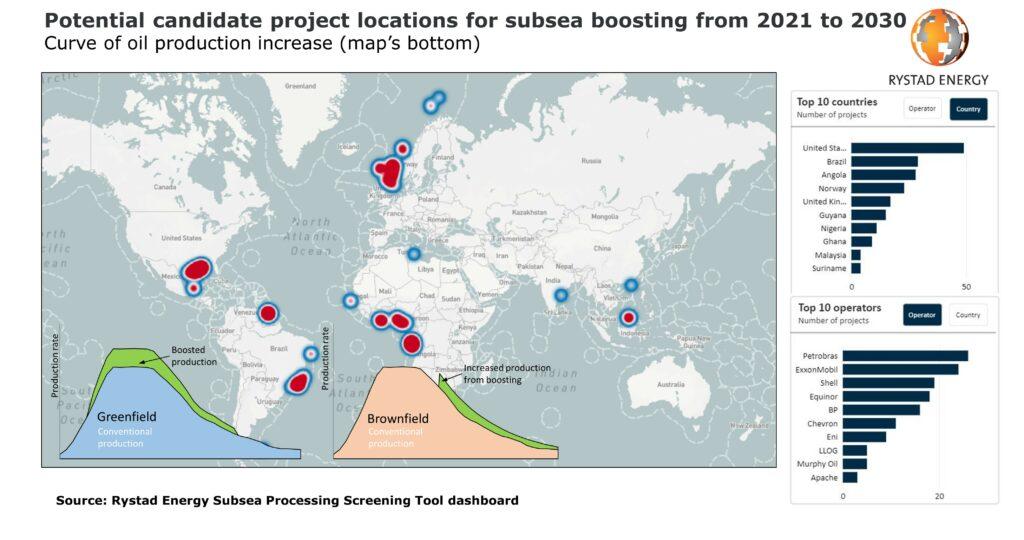 Rystad Energy subsea boosting report