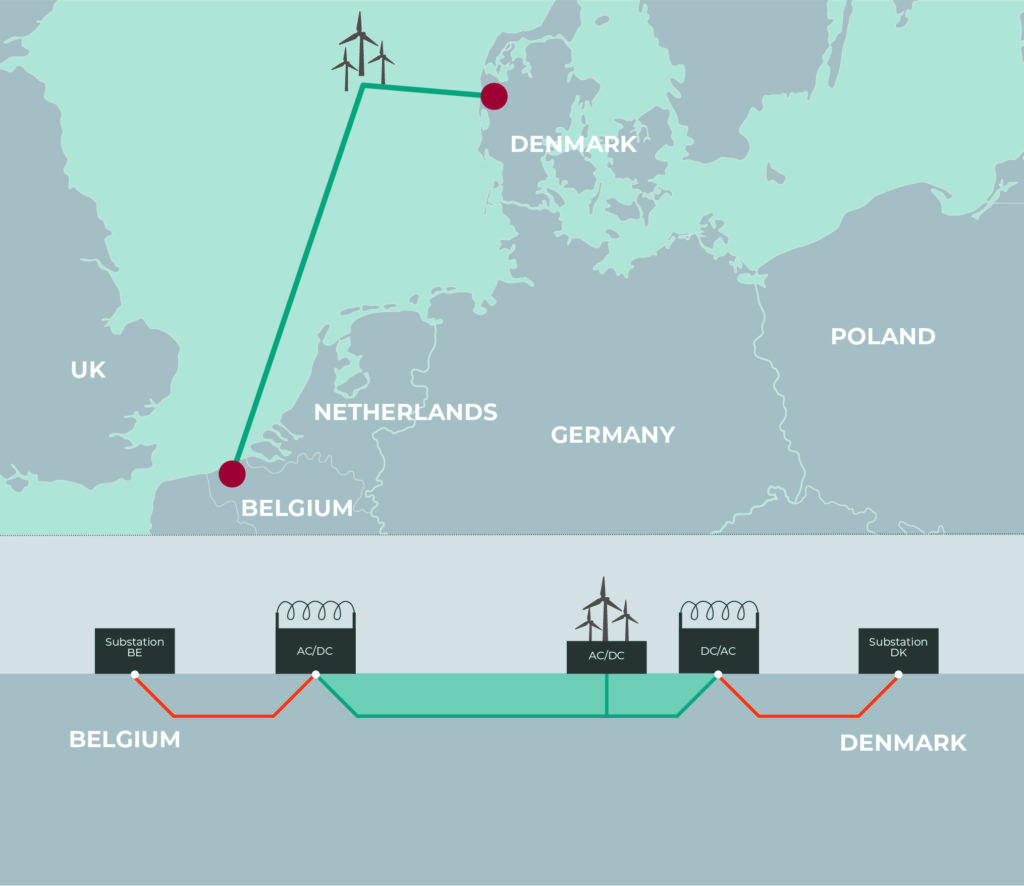 Belgium and Denmark subsea power link map