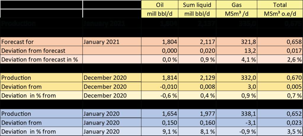 Production January 2021; Source: NPD