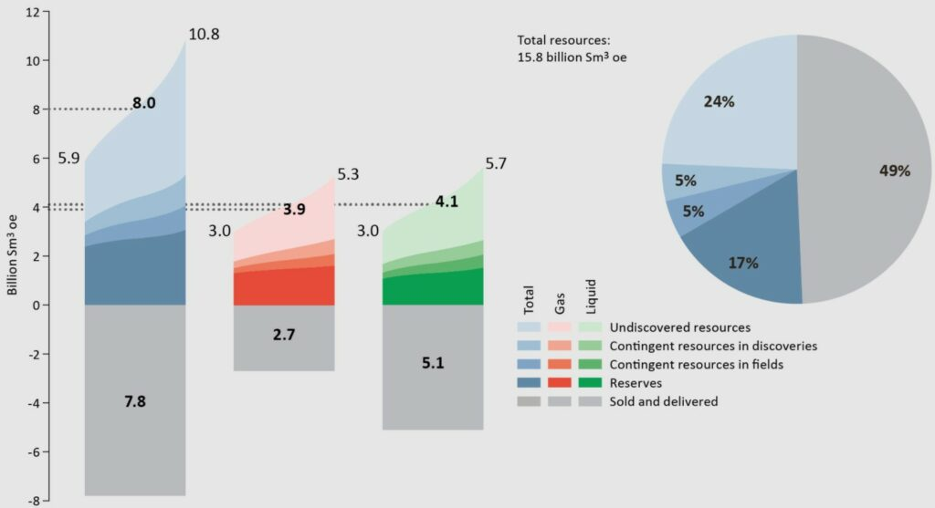 Petroleum resources and uncertainty in the estimates as of 31 December 2020; Source: NPD