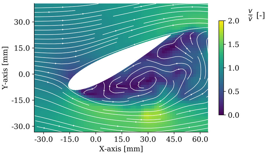Image showing dynamic stall on a blade profile. Velocity fields of laser-based high-speed measurement (Courtesy of University of Magdeburg; Hoerner, 2020)