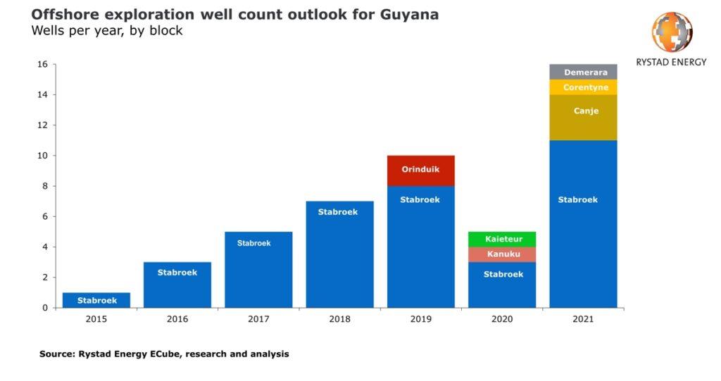 Rystad Energy - Guyana