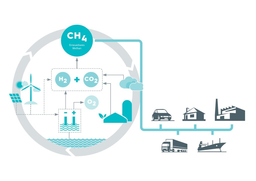MethanQuest: hydrogen, methane to play a key role in energy transition