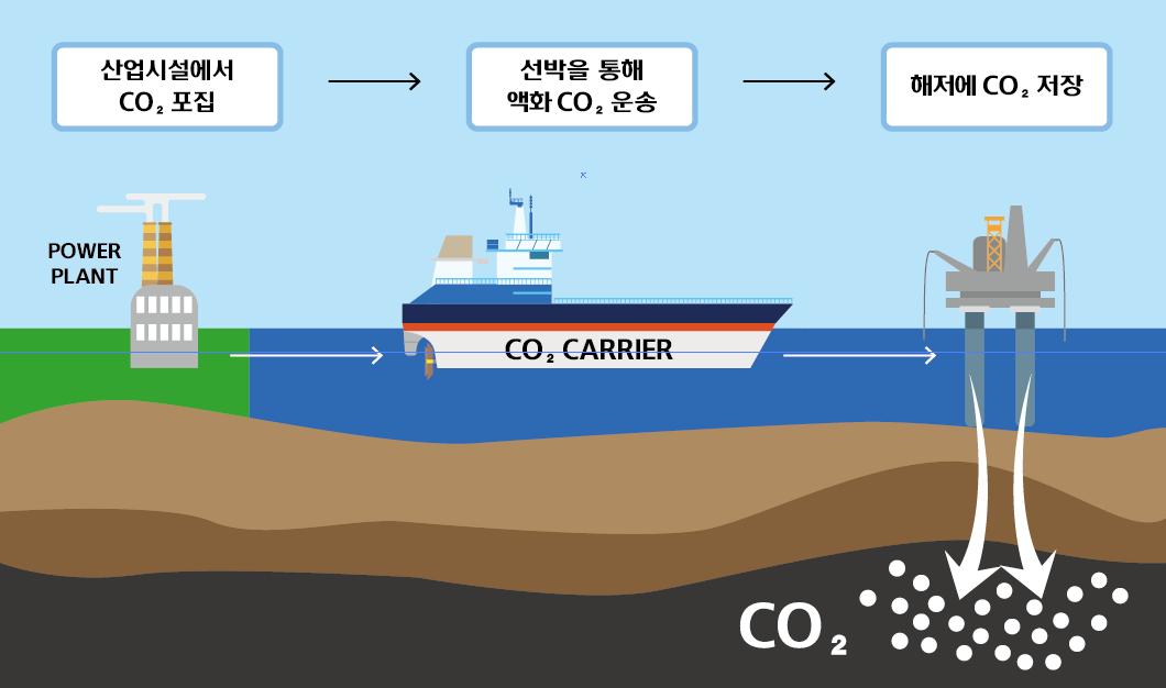 Conceptual diagram of CO2 ship;