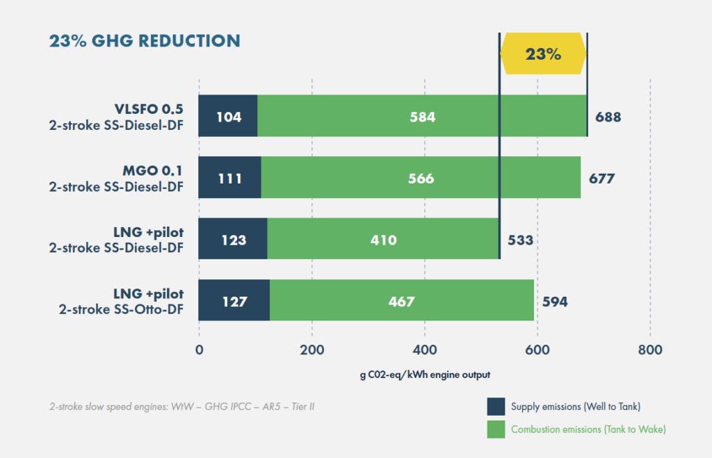 SEA-LNG: study affirms LNG cuts shipping GHG emissions